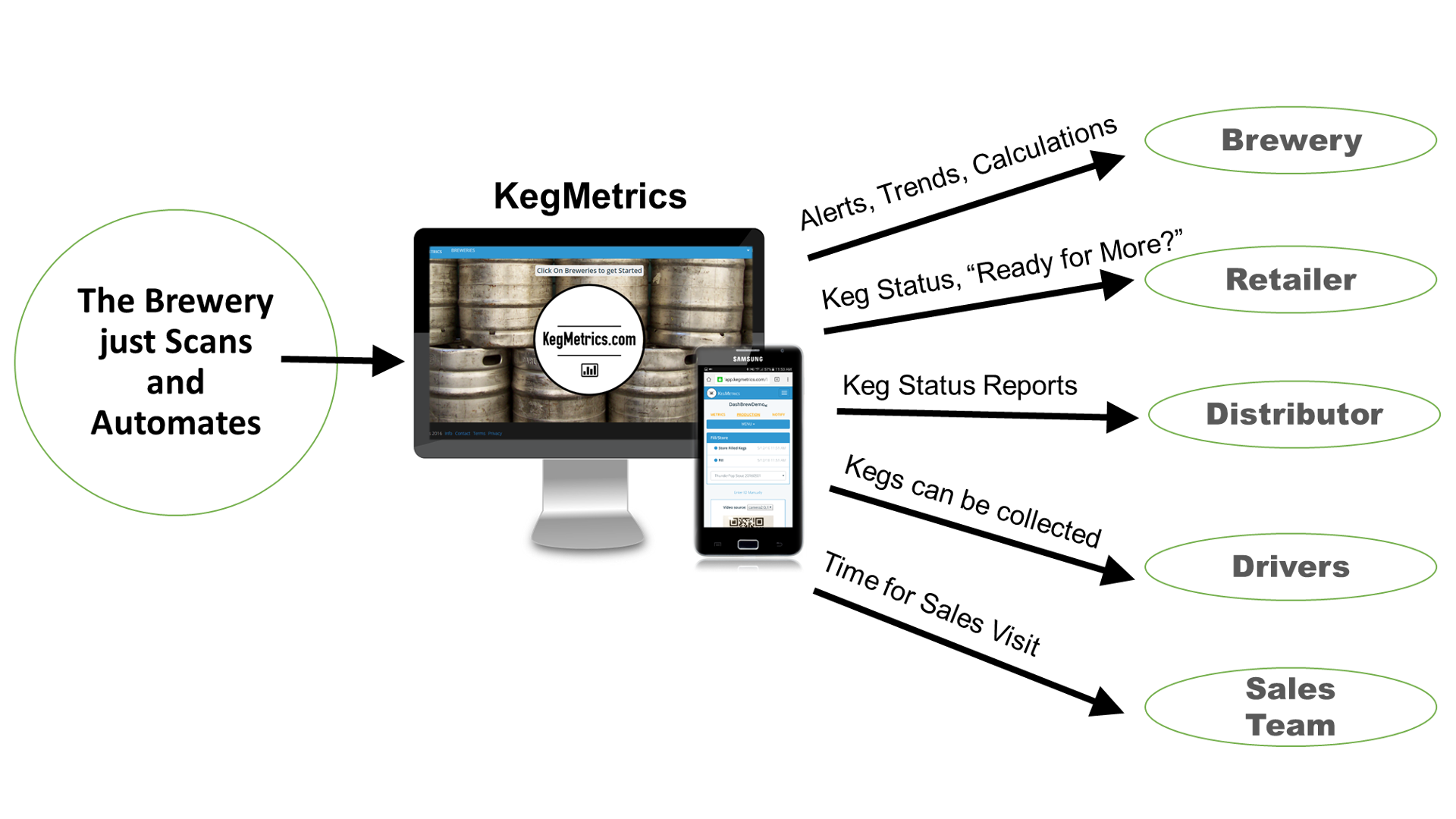 The brewery just scans and automates communication to it's partners employees and customers.